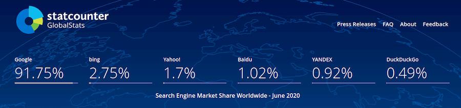 Какая сейчас доля поискового рынка Google в мире?